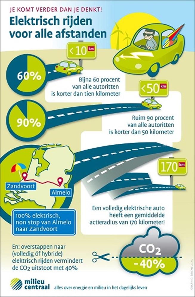 elektrisch auto rijden